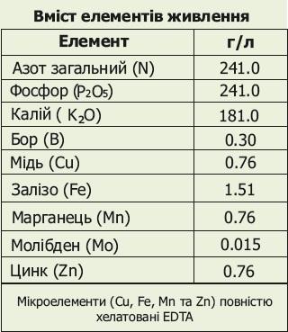 Вуксал Макромикс Состав