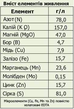 Вуксал Микроплан состав