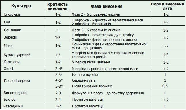 Вуксал Микроплант применение