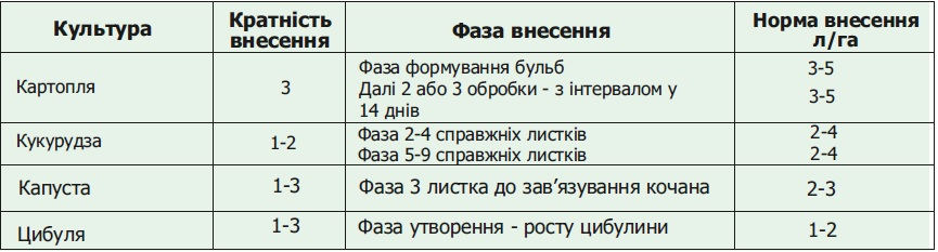 Вуксал макромикс применение