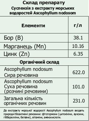 ВуксалБИО Сотстав