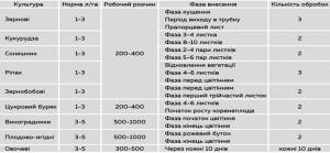 Норми внесення біо-гумату Agroassistent (F-15).